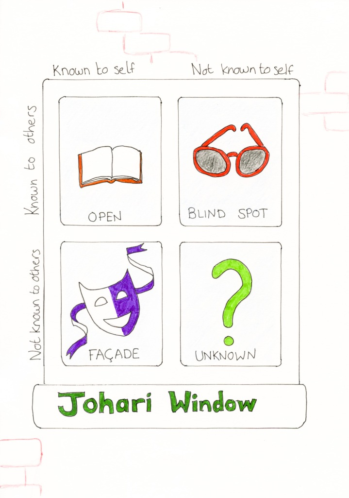johari window essay example For example: we might say 'i am a student studying economics, i have three   the johari window can be looked at from many angles and.